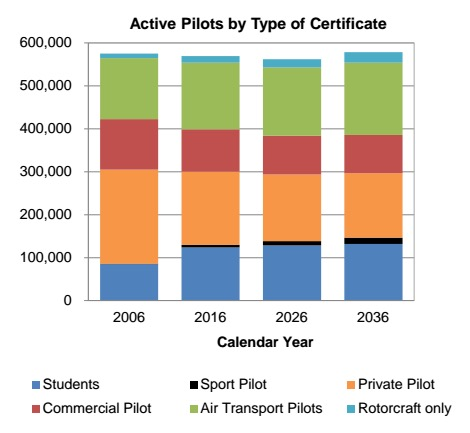 Active Pilots by Type of Certificate