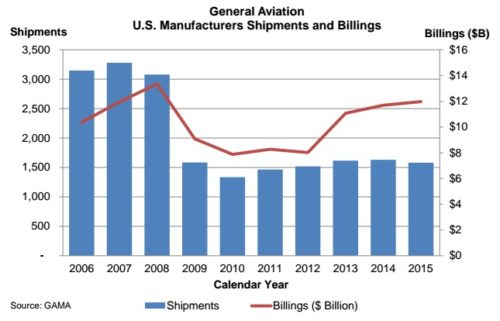 General Aviation U.S. Manufacturers Shipments and Billings